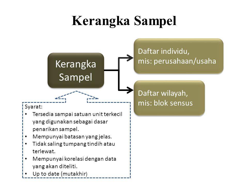 Kerangka Sampel Syarat: Tersedia sampai satuan unit terkecil yang digunakan sebagai dasar penarikan sampel. Mempunyai batasan yang jelas. Tidak saling