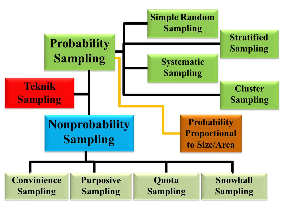 Teknik Sampling Teknik Sampling Probability Sampling Nonprobability Sampling Simple Random Sampling Systematic Sampling Stratified Sampling Stratified Sampling Cluster Sampling Cluster Sampling Convinience Sampling Convinience Sampling Purposive Sampling Purposive Sampling Quota Sampling Quota Sampling Snowball Sampling Snowball Sampling Probability Proportional to Size/Area