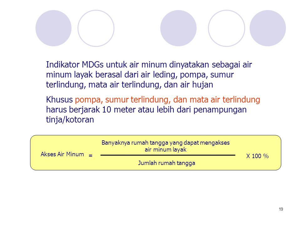 19 Banyaknya rumah tangga yang dapat mengakses air minum layak Jumlah rumah tangga X 100 % Akses Air Minum = Indikator MDGs untuk air minum dinyatakan