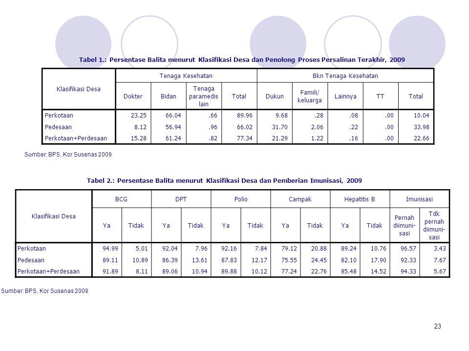 23 Tabel 1.: Persentase Balita menurut Klasifikasi Desa dan Penolong Proses Persalinan Terakhir, 2009 Klasifikasi Desa Tenaga KesehatanBkn Tenaga Kese