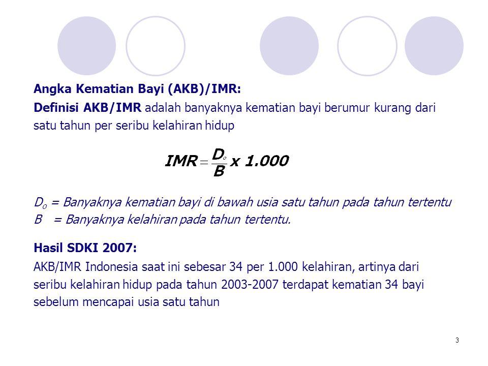 4 Angka Kematian Ibu/MMR: Definisi AKI/MMR adalah banyaknya wanita yang meninggal pada waktu melahirkan per 100.000 kelahiran dalam tahun tertentu Hasil SDKI 2007: Di Indonesia saat ini angka MMR sebesar 228 per 100.000 kelahiran hidup, artinya dari 100.000 kelahiran pada tahun 2003-2007 terdapat kematian 228 ibu akibat komplikasi kehamilan, sekitar kelahiran/ keguguran atau pada masa nifas Banyaknya kematian ibu pada masa hamil, pada saat kelahiran/ keguguran, atau pada masa nifas pada tahun tertentu MMR = ---------------------------------------------------------------------------- x 100.000 Banyaknya kelahiran pada tahun tertentu
