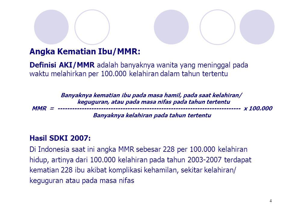 4 Angka Kematian Ibu/MMR: Definisi AKI/MMR adalah banyaknya wanita yang meninggal pada waktu melahirkan per 100.000 kelahiran dalam tahun tertentu Has