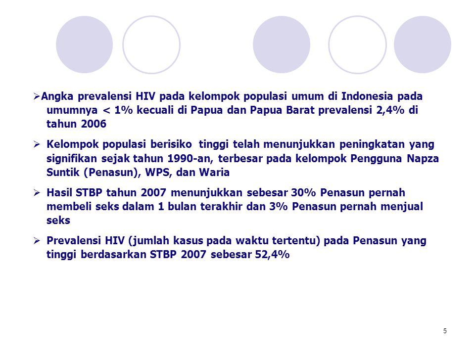 5  Angka prevalensi HIV pada kelompok populasi umum di Indonesia pada umumnya < 1% kecuali di Papua dan Papua Barat prevalensi 2,4% di tahun 2006  K