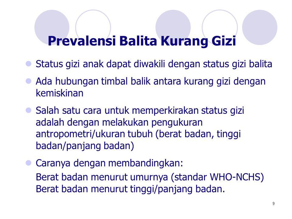 9 Status gizi anak dapat diwakili dengan status gizi balita Ada hubungan timbal balik antara kurang gizi dengan kemiskinan Salah satu cara untuk mempe