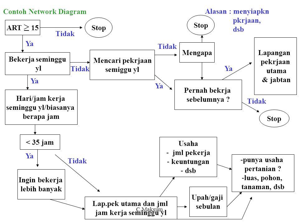 Contoh Network Diagram ART 15 Bekerja seminggu yl Hari/jam kerja seminggu yl/biasanya berapa jam < 35 jam Upah/gaji sebulan Ingin bekerja lebih banyak