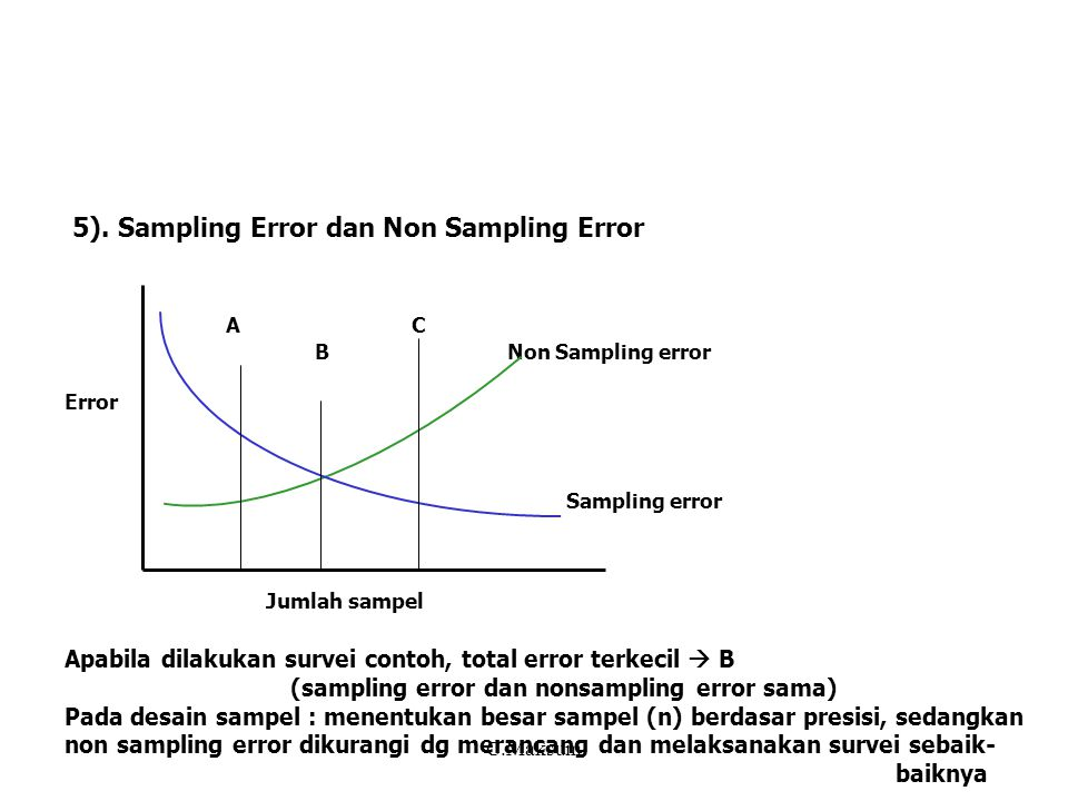 Materi 6 Rancangan Survei Ekonomis 1)Penentuan Besar Sampel Pada topik sebelumnya telah dibahas : - penentuan jumlah sampel utk berbagai metode sampling - penentuan sampel dg fixed varian (varian yg ditentukan) - penentuan sampel dg fixed cost (ongkos yg ditentukan) Penentuan jumlah sampel (n) dg deff (desain effek) atau dalam klaster C.Maksum