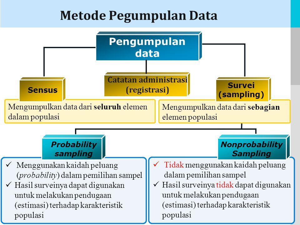 LOGO Tidak menggunakan kaidah peluang dalam pemilihan sampel Hasil surveinya tidak dapat digunakan untuk melakukan pendugaan (estimasi) terhadap karakteristik populasi Menggunakan kaidah peluang (probability) dalam pemilihan sampel Hasil surveinya dapat digunakan untuk melakukan pendugaan (estimasi) terhadap karakteristik populasi Mengumpulkan data dari sebagian elemen populasi Mengumpulkan data dari seluruh elemen dalam populasi Metode Pegumpulan Data Probability sampling Nonprobability Sampling Pengumpulan data Sensus Survei (sampling) Catatan administrasi (registrasi)