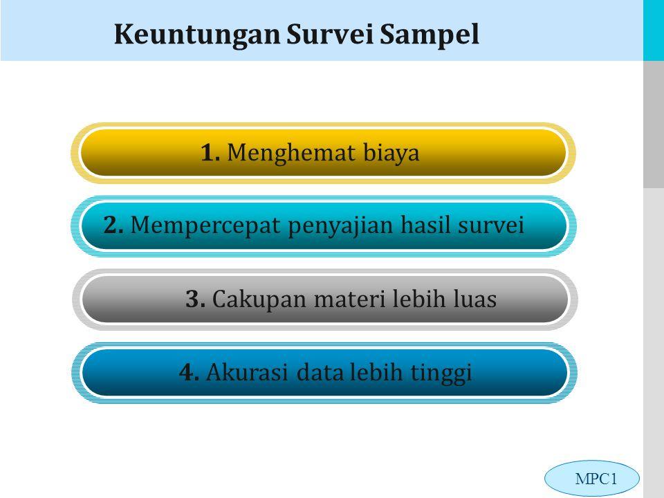 LOGO Keuntungan Survei Sampel 1.Menghemat biaya 2.