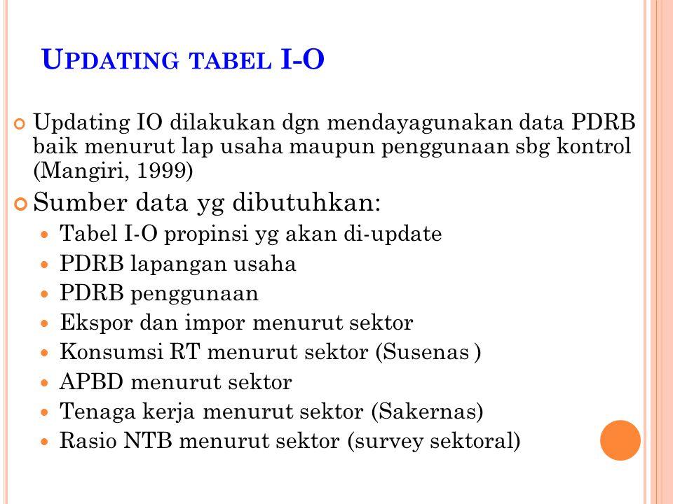 U PDATING TABEL I-O Updating IO dilakukan dgn mendayagunakan data PDRB baik menurut lap usaha maupun penggunaan sbg kontrol (Mangiri, 1999) Sumber dat