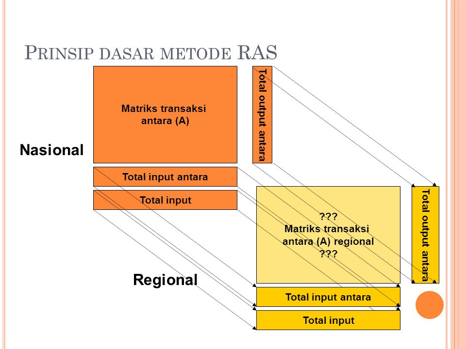 P RINSIP DASAR METODE RAS Matriks transaksi antara (A) Total input antara Total input Total output antara ??? Matriks transaksi antara (A) regional ??