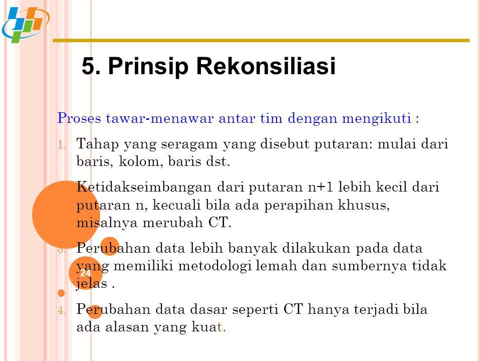 5. Prinsip Rekonsiliasi 24 Proses tawar-menawar antar tim dengan mengikuti : 1. Tahap yang seragam yang disebut putaran: mulai dari baris, kolom, bari