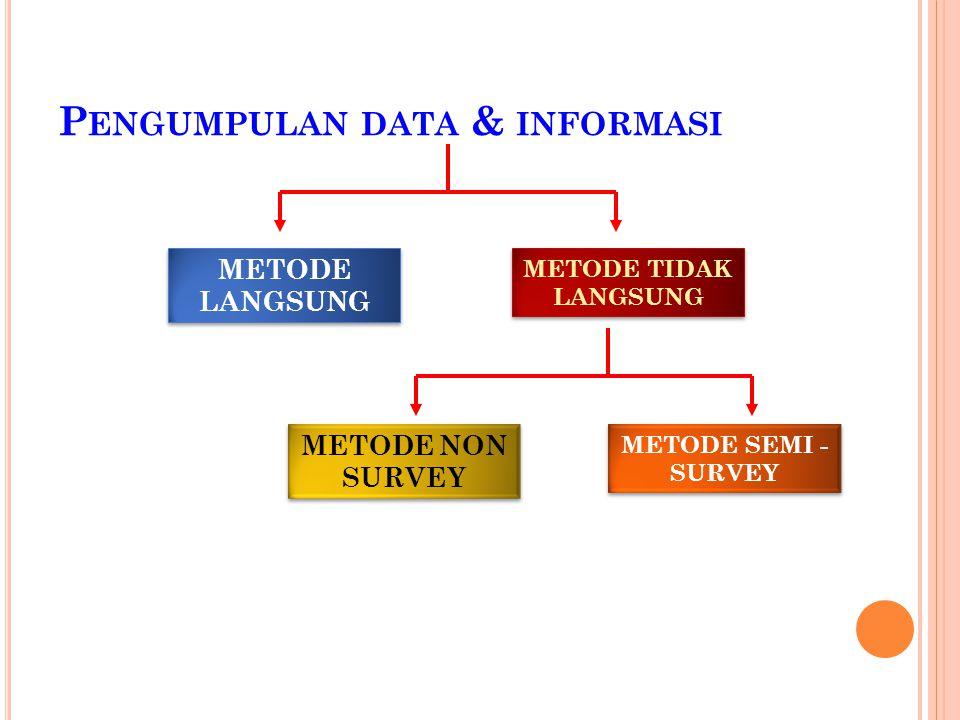 P ENGUMPULAN DATA & INFORMASI METODE LANGSUNG METODE TIDAK LANGSUNG METODE NON SURVEY METODE SEMI - SURVEY
