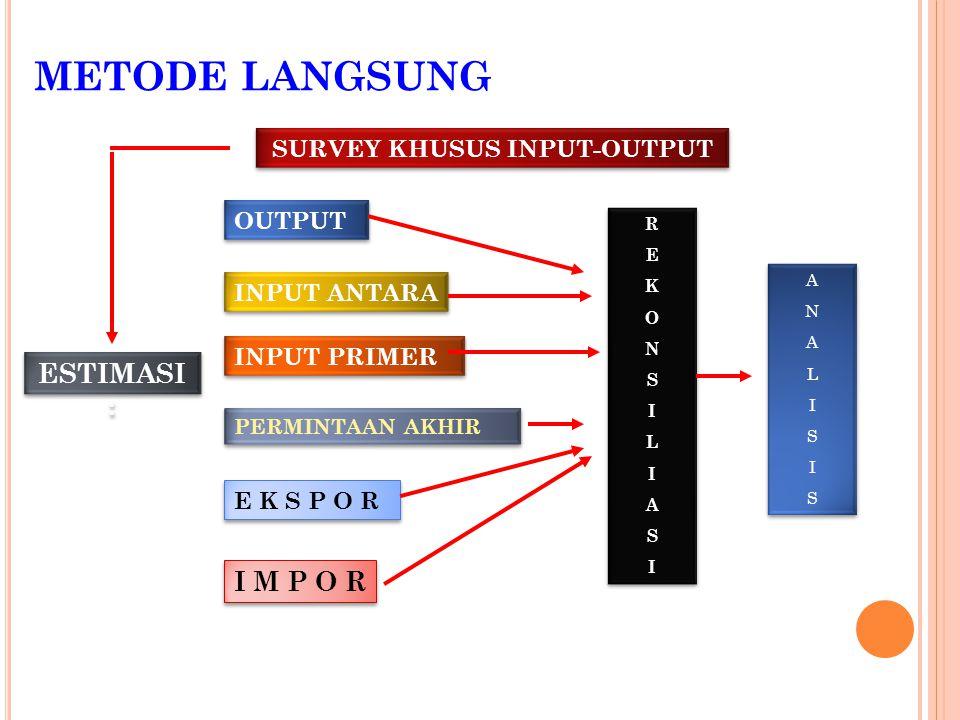 METODE TIDAK LANGSUNG Metode non survey Simple Location Quotient (SLQ) Purchase only LQ (POLQ) Cross industry quotient (CIQ) Demand -Supply pool (DSP) Regional supply percenta ge (RSP) Metode semi survey