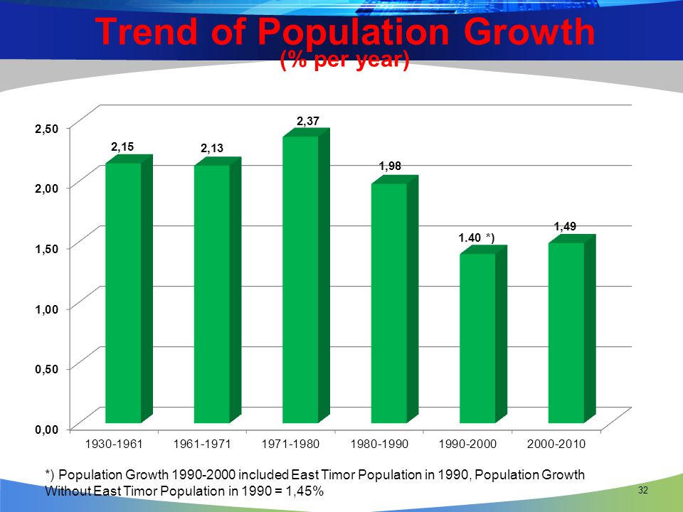 32 Trend of Population Growth (% per year) *) Population Growth 1990-2000 included East Timor Population in 1990, Population Growth Without East Timor