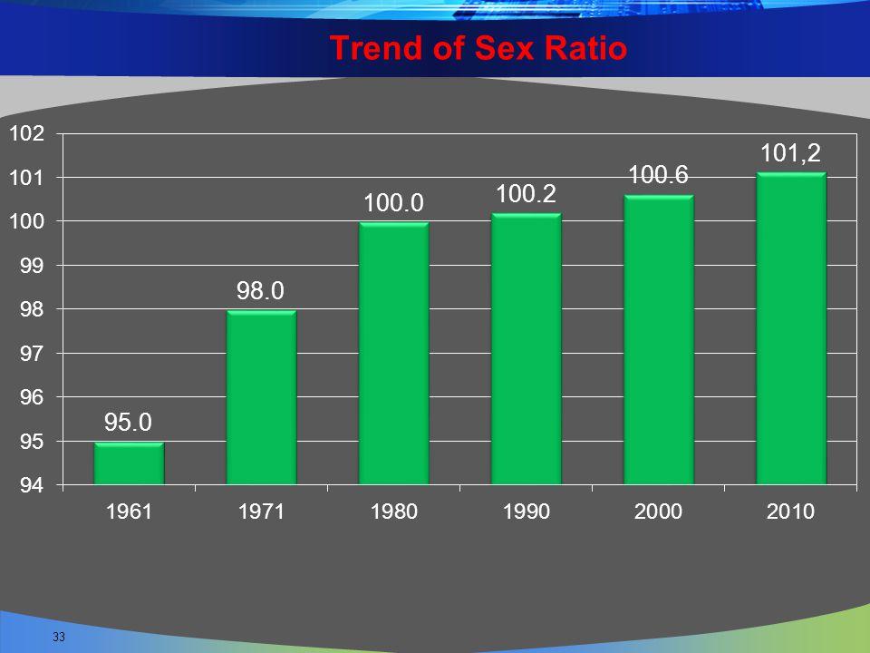 Trend of Sex Ratio 33