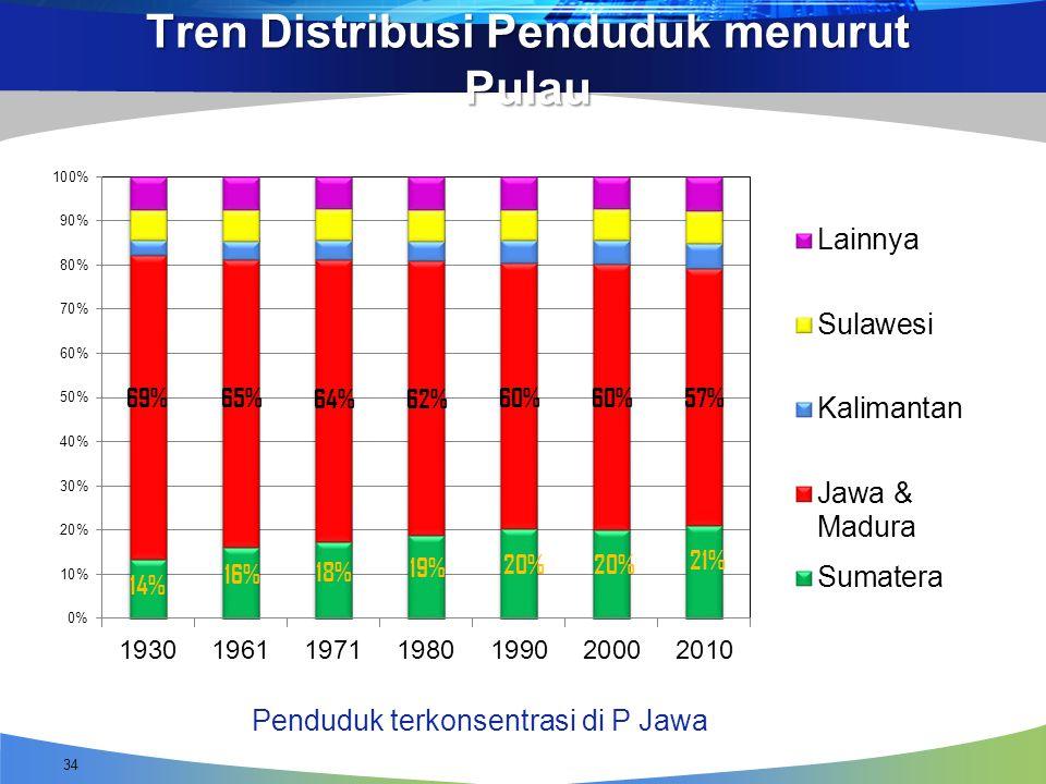 Tren Distribusi Penduduk menurut Pulau Penduduk terkonsentrasi di P Jawa 34