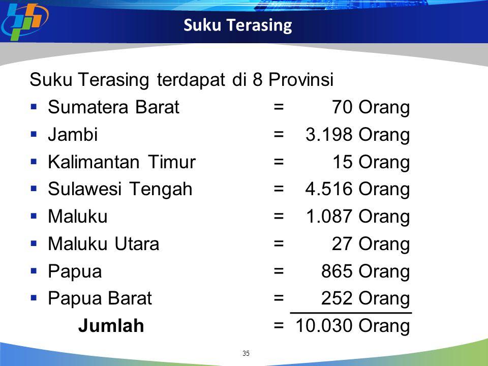 Suku Terasing 35 Suku Terasing terdapat di 8 Provinsi  Sumatera Barat= 70 Orang  Jambi= 3.198 Orang  Kalimantan Timur= 15 Orang  Sulawesi Tengah=