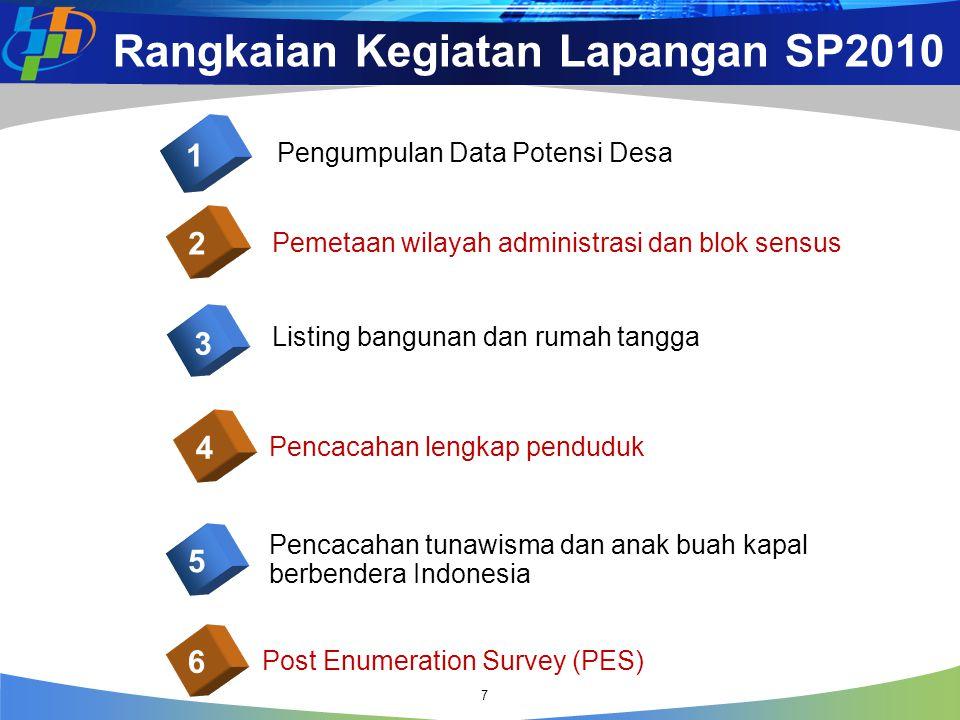 Rangkaian Kegiatan Lapangan SP2010 Pengumpulan Data Potensi Desa 1 Pemetaan wilayah administrasi dan blok sensus 2 Listing bangunan dan rumah tangga 3