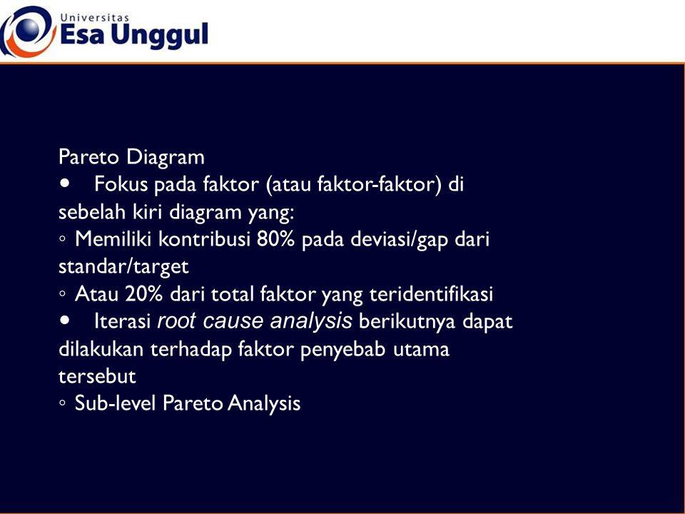 Pareto Diagram  Fokus pada faktor (atau faktor-faktor) di sebelah kiri diagram yang: ◦ Memiliki kontribusi 80% pada deviasi/gap dari standar/target ◦ Atau 20% dari total faktor yang teridentifikasi  Iterasi root cause analysis berikutnya dapat dilakukan terhadap faktor penyebab utama tersebut ◦ Sub-level Pareto Analysis