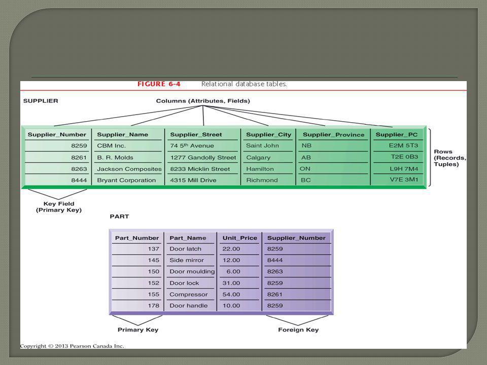 2.Operasi dari relasi DBMS  Pilih : Membuat subset baris yang memenuhi kriteria tertentu.