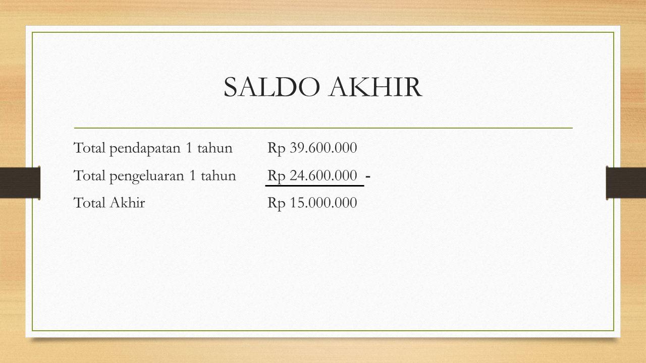 SALDO AKHIR Total pendapatan 1 tahun Rp 39.600.000 Total pengeluaran 1 tahun Rp 24.600.000 - Total AkhirRp 15.000.000