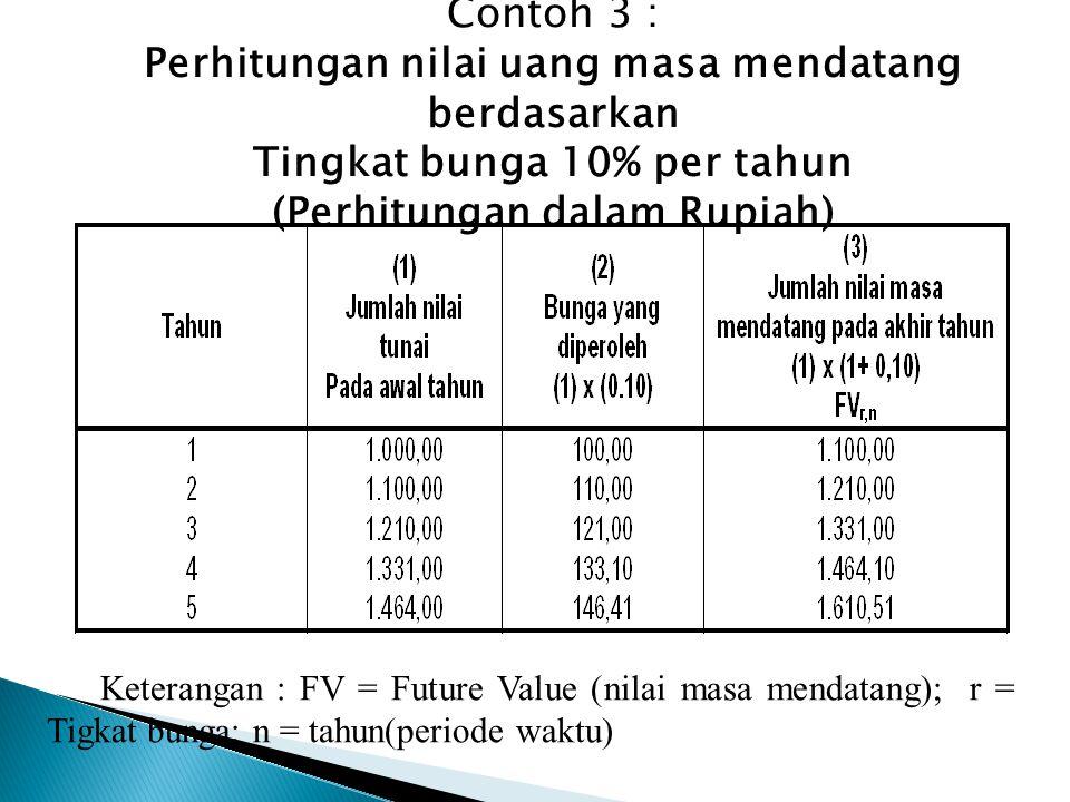 Contoh 3 : Perhitungan nilai uang masa mendatang berdasarkan Tingkat bunga 10% per tahun (Perhitungan dalam Rupiah) Keterangan : FV = Future Value (nilai masa mendatang); r = Tigkat bunga; n = tahun(periode waktu)