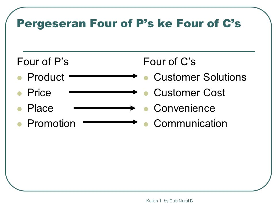 Pergeseran Four of P's ke Four of C's Four of P's Product Price Place Promotion Four of C's Customer Solutions Customer Cost Convenience Communication Kuliah 1 by Euis Nurul B