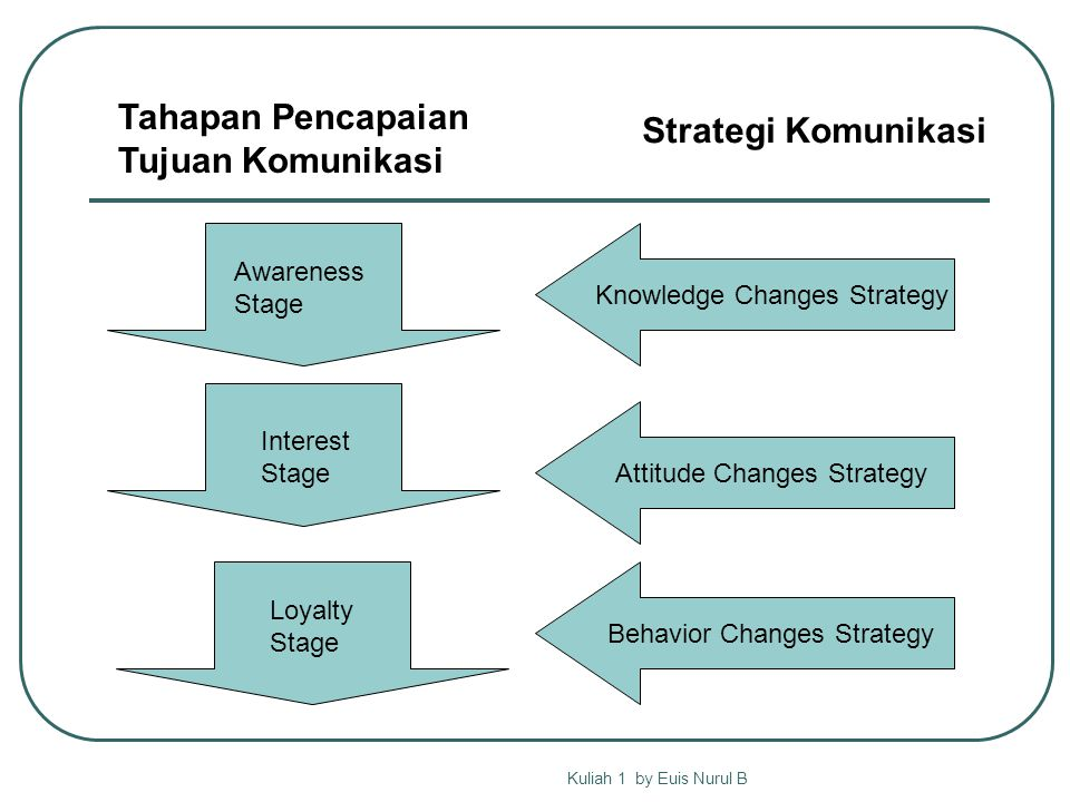 Kuliah 1 by Euis Nurul B Knowledge Changes Strategy Attitude Changes Strategy Behavior Changes Strategy Interest Stage Awareness Stage Loyalty Stage Tahapan Pencapaian Tujuan Komunikasi Strategi Komunikasi