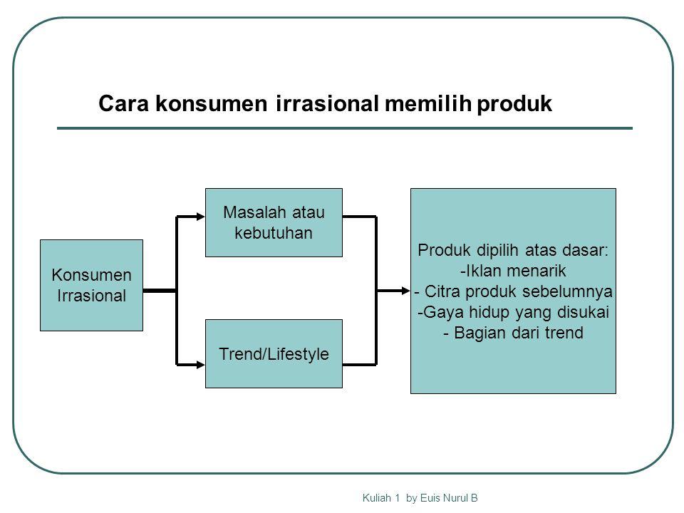 Kuliah 1 by Euis Nurul B Masalah atau kebutuhan Trend/Lifestyle Produk dipilih atas dasar: -Iklan menarik - Citra produk sebelumnya -Gaya hidup yang disukai - Bagian dari trend Konsumen Irrasional Cara konsumen irrasional memilih produk