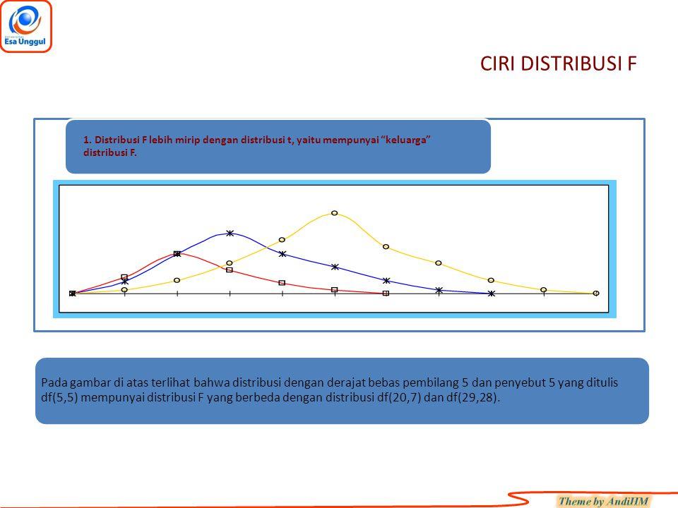 """CIRI DISTRIBUSI F 1. Distribusi F lebih mirip dengan distribusi t, yaitu mempunyai """"keluarga"""" distribusi F. df(5,5) df(29,28) df(20,7) Pada gambar di"""