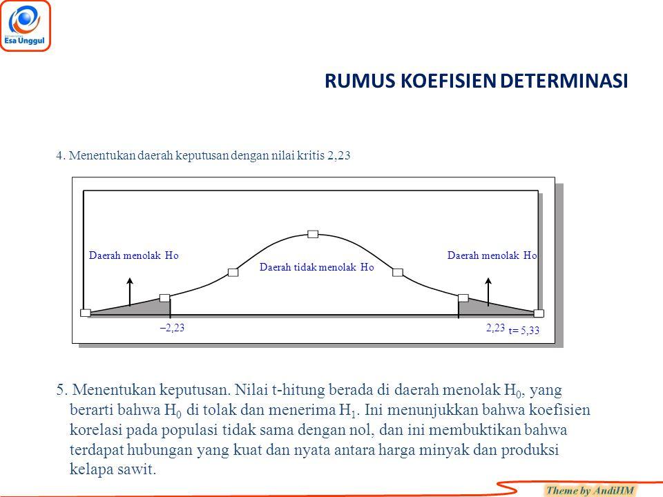 RUMUS KOEFISIEN DETERMINASI 4.