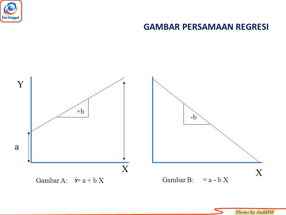 GAMBAR PERSAMAAN REGRESI -b +b X Y a X Gambar A: = a + b X Gambar B: = a - b X