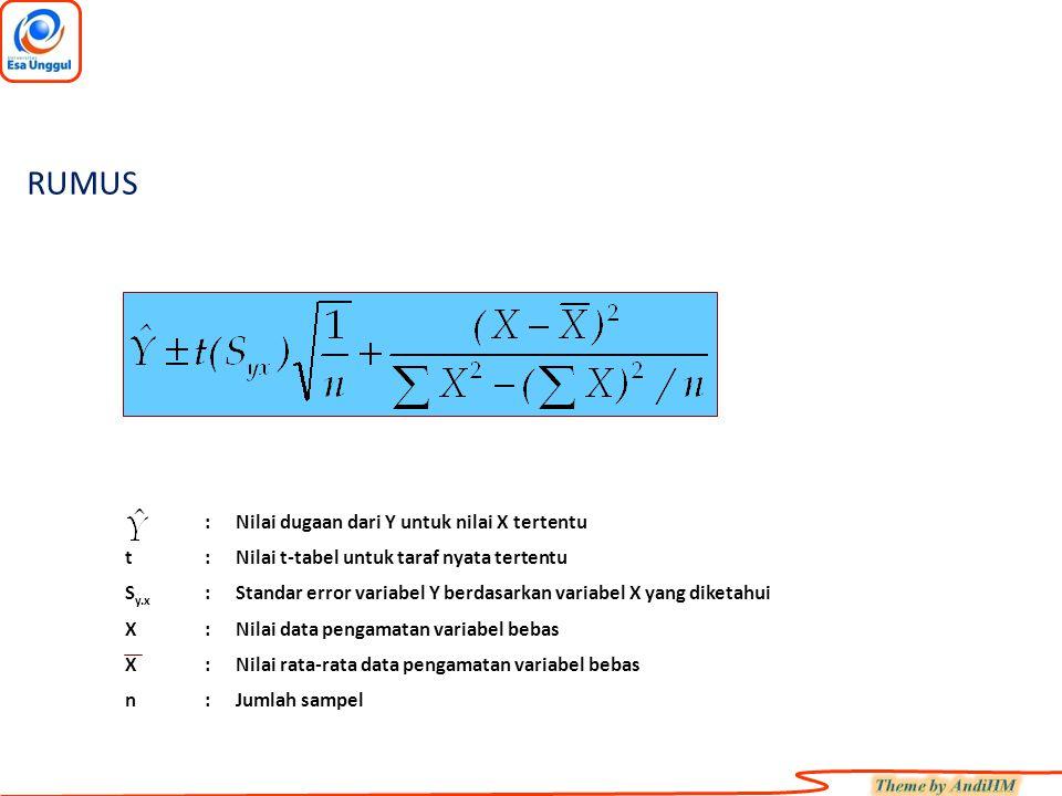 :Nilai dugaan dari Y untuk nilai X tertentu t:Nilai t-tabel untuk taraf nyata tertentu S y.x :Standar error variabel Y berdasarkan variabel X yang diketahui X:Nilai data pengamatan variabel bebas X:Nilai rata-rata data pengamatan variabel bebas n:Jumlah sampel RUMUS