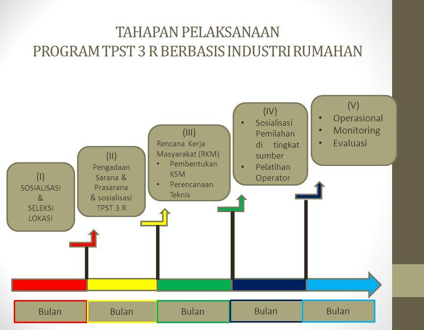 TAHAPAN PELAKSANAAN PROGRAM TPST 3 R BERBASIS INDUSTRI RUMAHAN (I) SOSIALISASI & SELEKSI LOKASI (II) Pengadaan Sarana & Prasarana & sosialisasi TPST 3 R (III) Rencana Kerja Masyarakat (RKM) Pembentukan KSM Perencanaan Teknis (IV) Sosialisasi Pemilahan di tingkat sumber Pelatihan Operator (V) Operasional Monitoring Evaluasi Bulan