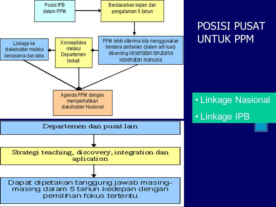 POSISI PUSAT UNTUK PPM Linkage Nasional Linkage IPB