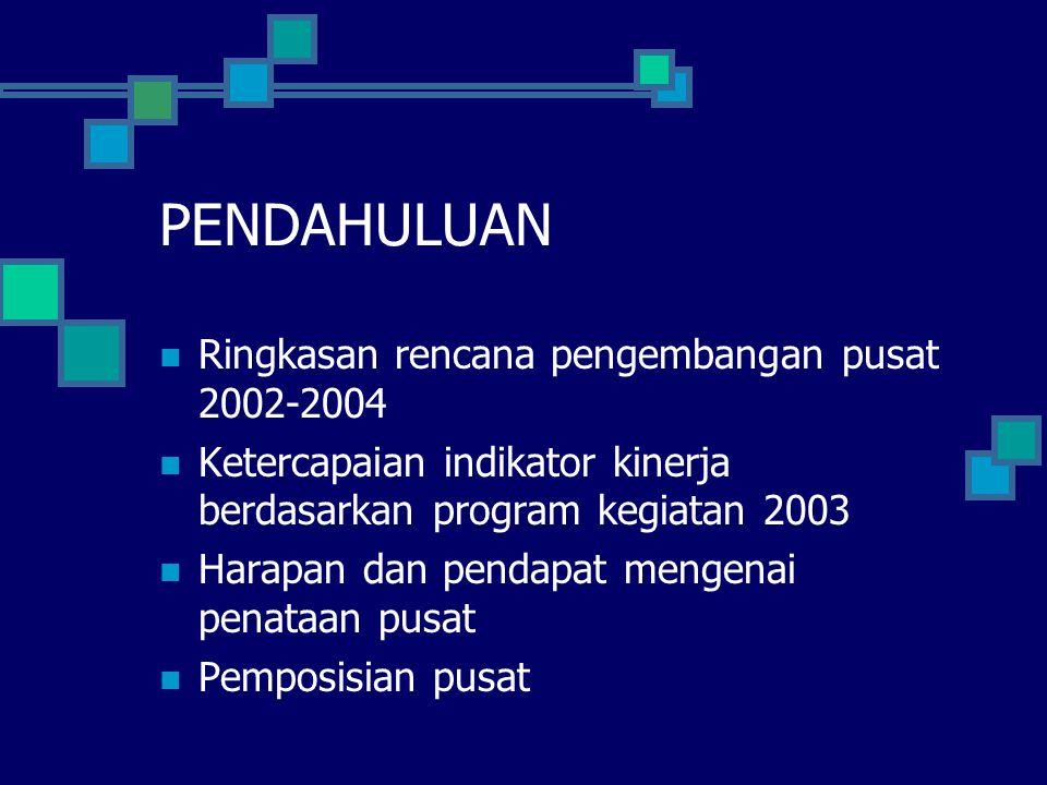 PENDAHULUAN Ringkasan rencana pengembangan pusat 2002-2004 Ketercapaian indikator kinerja berdasarkan program kegiatan 2003 Harapan dan pendapat menge