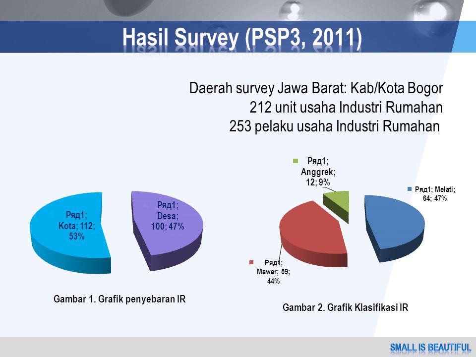LOGO Daerah survey Jawa Barat: Kab/Kota Bogor 212 unit usaha Industri Rumahan 253 pelaku usaha Industri Rumahan Gambar 1.