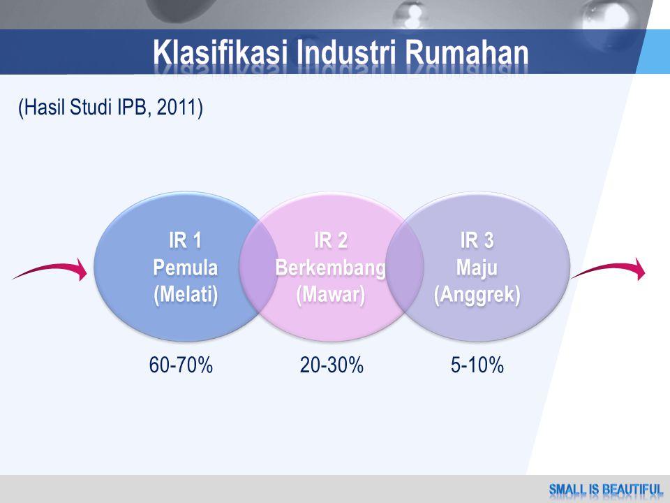 LOGO (Hasil Studi IPB, 2011) IR 1 Pemula (Melati) IR 1 Pemula (Melati) IR 2 Berkembang (Mawar) IR 2 Berkembang (Mawar) IR 3 Maju (Anggrek) IR 3 Maju (Anggrek) 60-70%20-30%5-10%