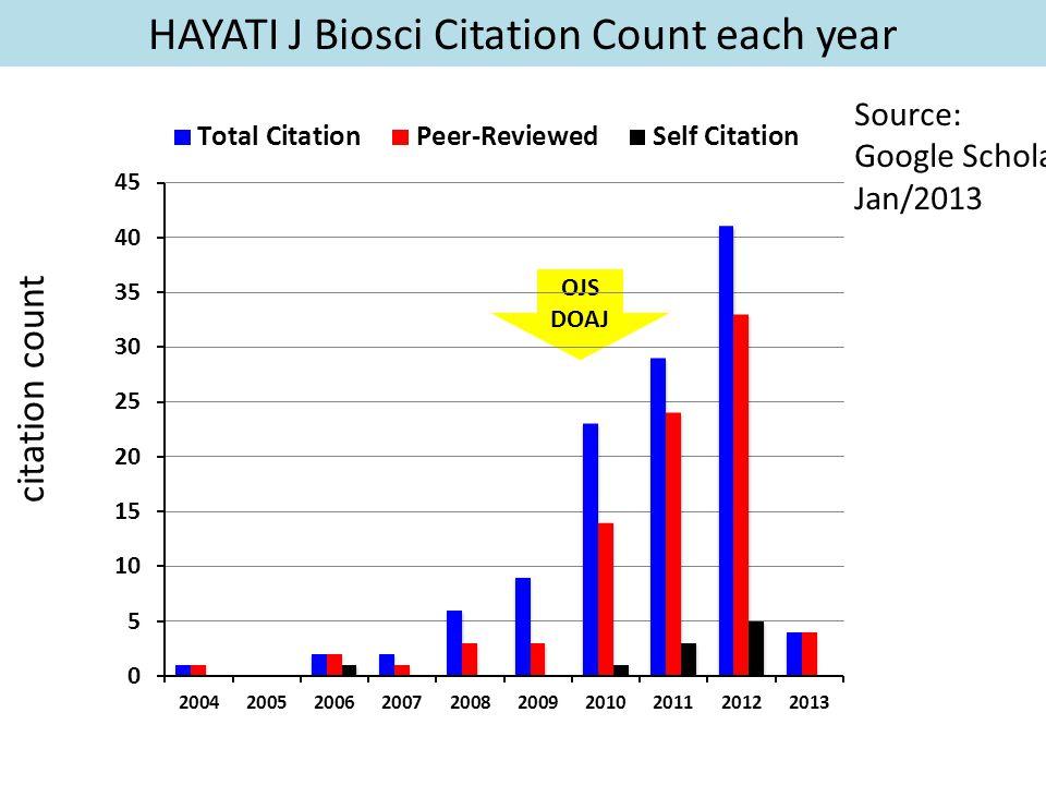 citation count Source: Google Scholar Jan/2013 HAYATI J Biosci Citation Count each year OJS DOAJ