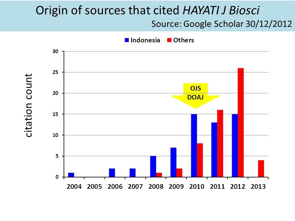 Origin of sources that cited HAYATI J Biosci Source: Google Scholar 30/12/2012 citation count OJS DOAJ