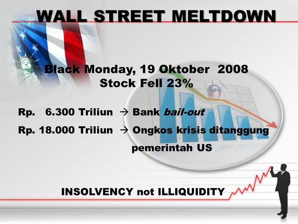 WALL STREET MELTDOWN INSOLVENCY not ILLIQUIDITY Black Monday, 19 Oktober 2008 Stock Fell 23% Rp. 6.300 Triliun  Bank bail-out Rp. 18.000 Triliun  On