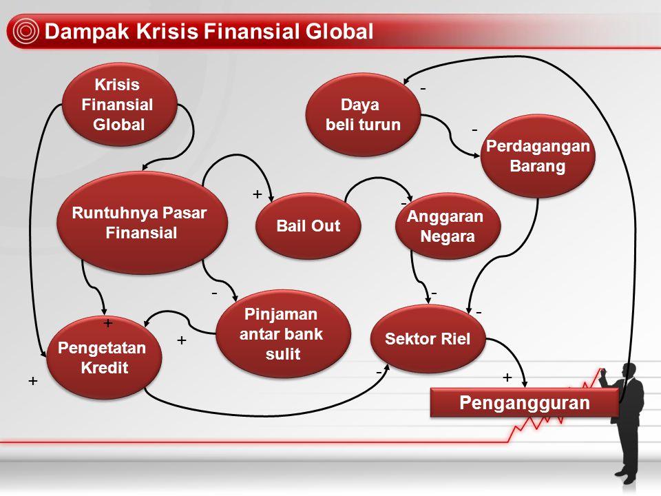 Commercial Banking System Perbankan (BUMN & Swasta) Lembaga Penjamin Simpanan Rakyat Dunia Usaha (Sektor Riil) Tabungan Premi Bail Out Depkeu BI FPD : Fasilitas Pembiayaan Darurat FPD