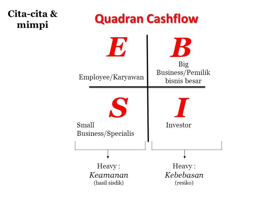 E S B I Employee/Karyawan Small Business/Specialis Big Business/Pemilik bisnis besar Investor Heavy : Keamanan (hasil sisdik) Heavy : Kebebasan (resik