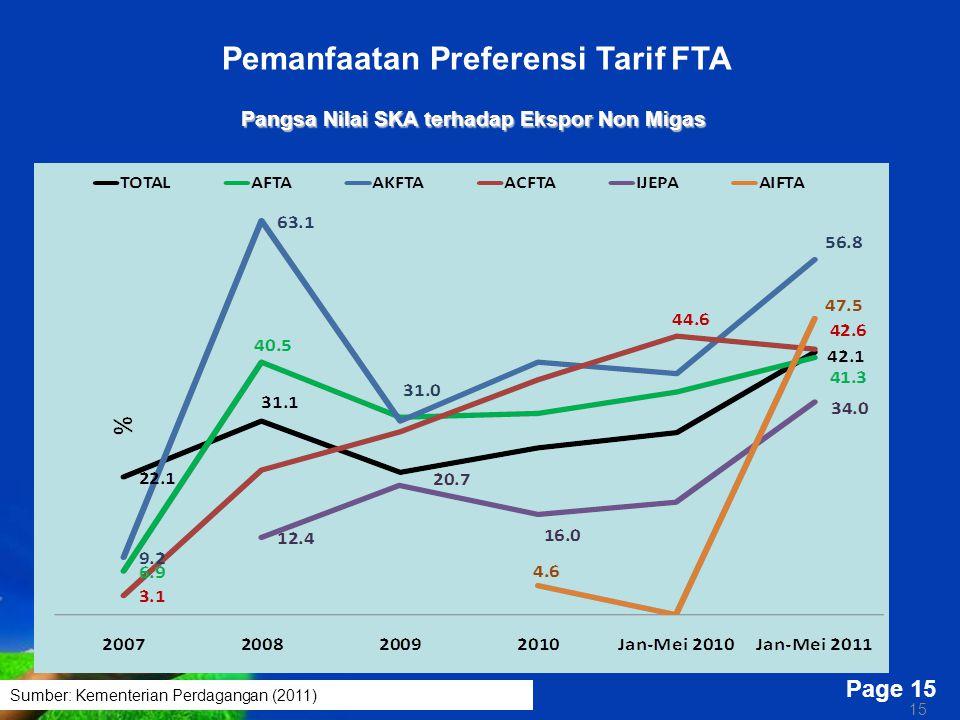Free Powerpoint Templates Page 15 15 Pangsa Nilai SKA terhadap Ekspor Non Migas Pemanfaatan Preferensi Tarif FTA Sumber: Kementerian Perdagangan (2011