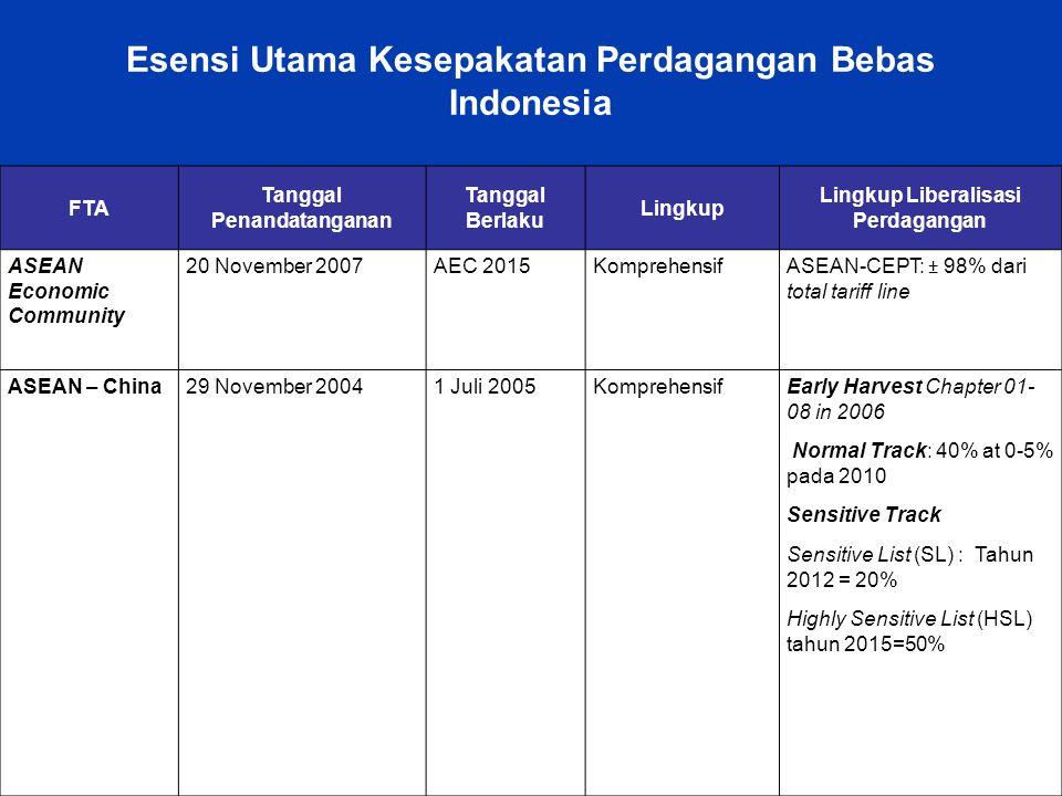 Free Powerpoint Templates Page 5 Esensi Utama Kesepakatan Perdagangan Bebas Indonesia FTA Tanggal Penandatanganan Tanggal Berlaku Lingkup Lingkup Libe