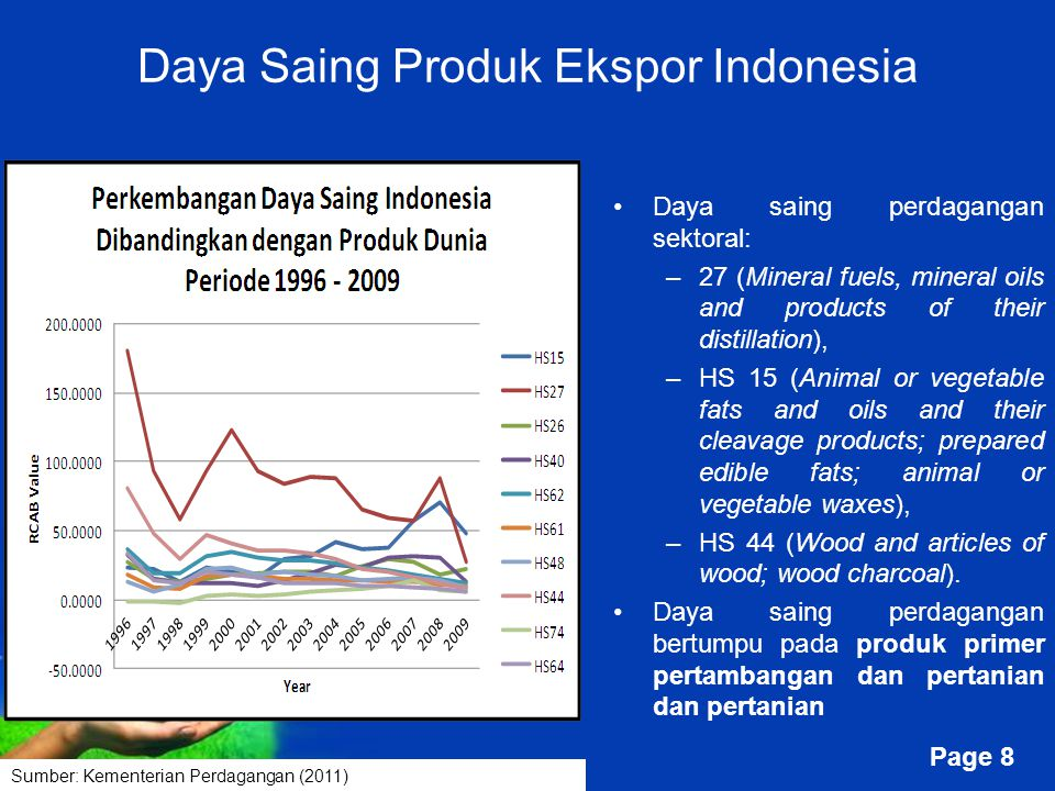 Free Powerpoint Templates Page 8 Daya Saing Produk Ekspor Indonesia Daya saing perdagangan sektoral: –27 (Mineral fuels, mineral oils and products of their distillation), –HS 15 (Animal or vegetable fats and oils and their cleavage products; prepared edible fats; animal or vegetable waxes), –HS 44 (Wood and articles of wood; wood charcoal).