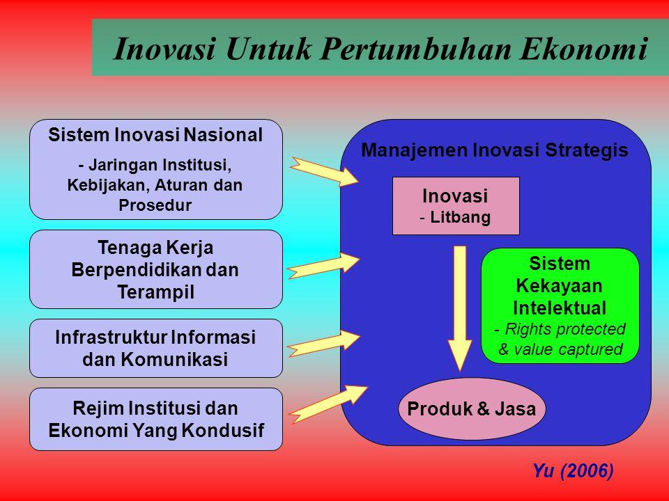 Manajemen Inovasi Strategis Inovasi Untuk Pertumbuhan Ekonomi Sistem Inovasi Nasional - Jaringan Institusi, Kebijakan, Aturan dan Prosedur Tenaga Kerja Berpendidikan dan Terampil Infrastruktur Informasi dan Komunikasi Rejim Institusi dan Ekonomi Yang Kondusif Inovasi - Litbang Produk & Jasa Sistem Kekayaan Intelektual - Rights protected & value captured Yu (2006)