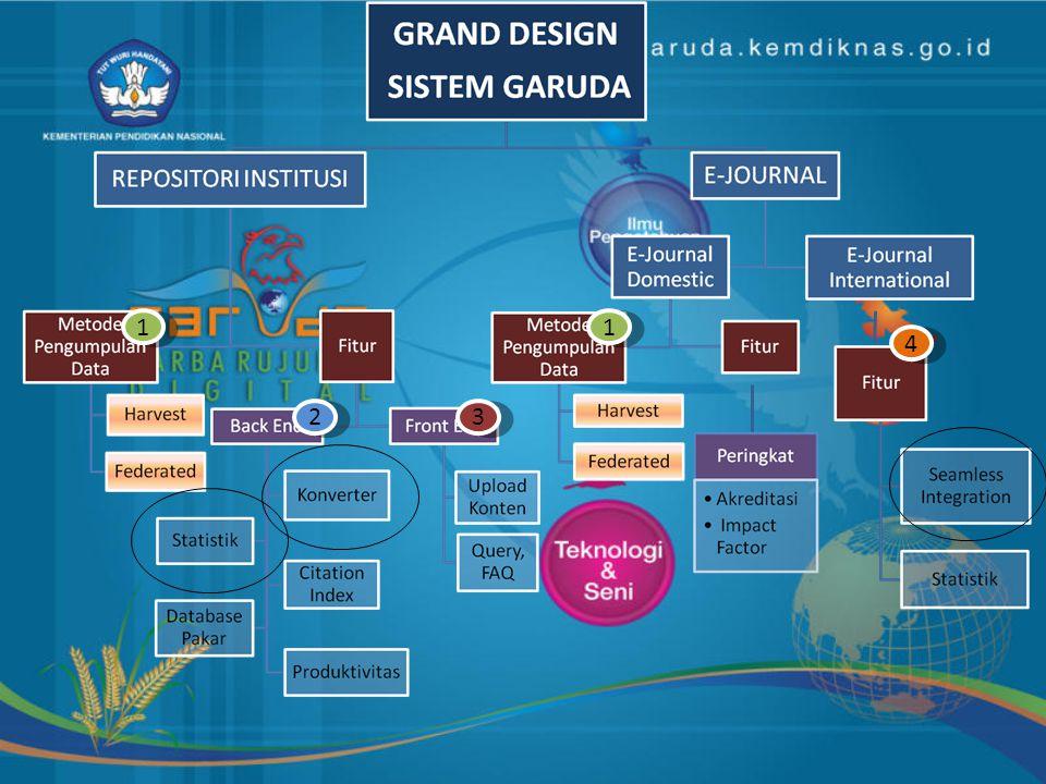 http://garuda.dikti.go.id VISI dan MISI Visi Menjadi acuan pertama dan utama untuk akses informasi ilmiah dan umum demi pengembangan ilmu dan kemajuan