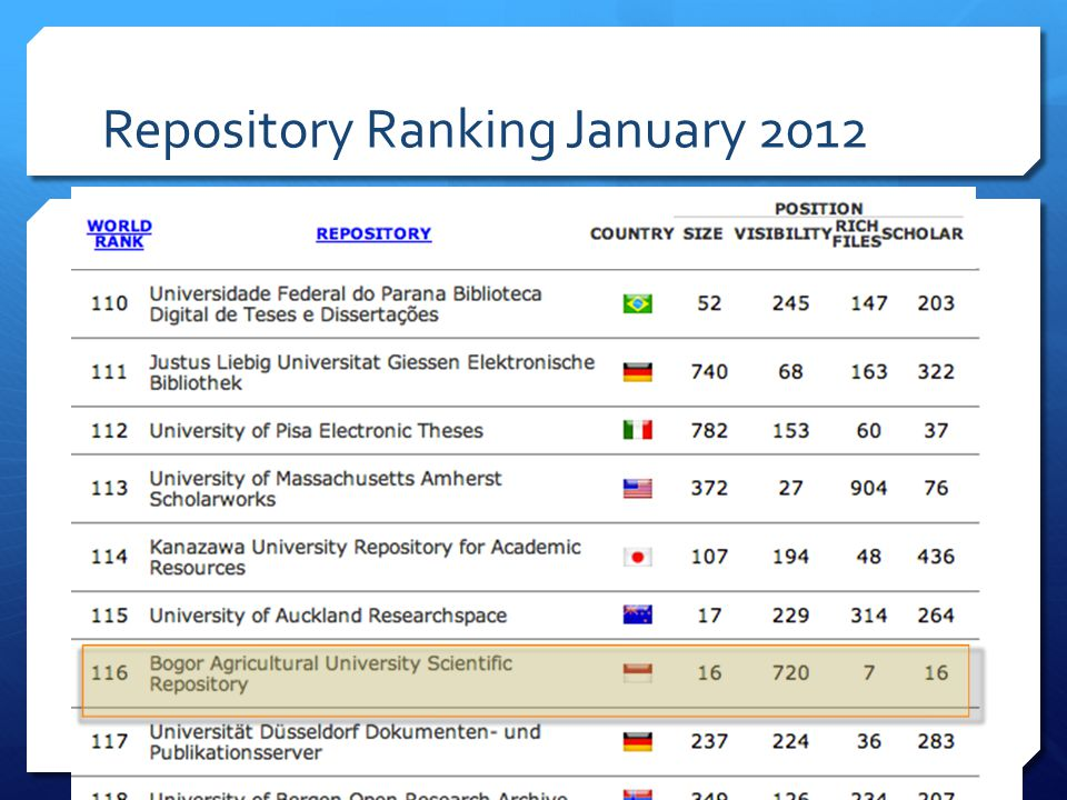 Repository Ranking January 2012