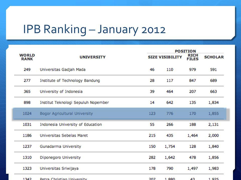 IPB Ranking – January 2012